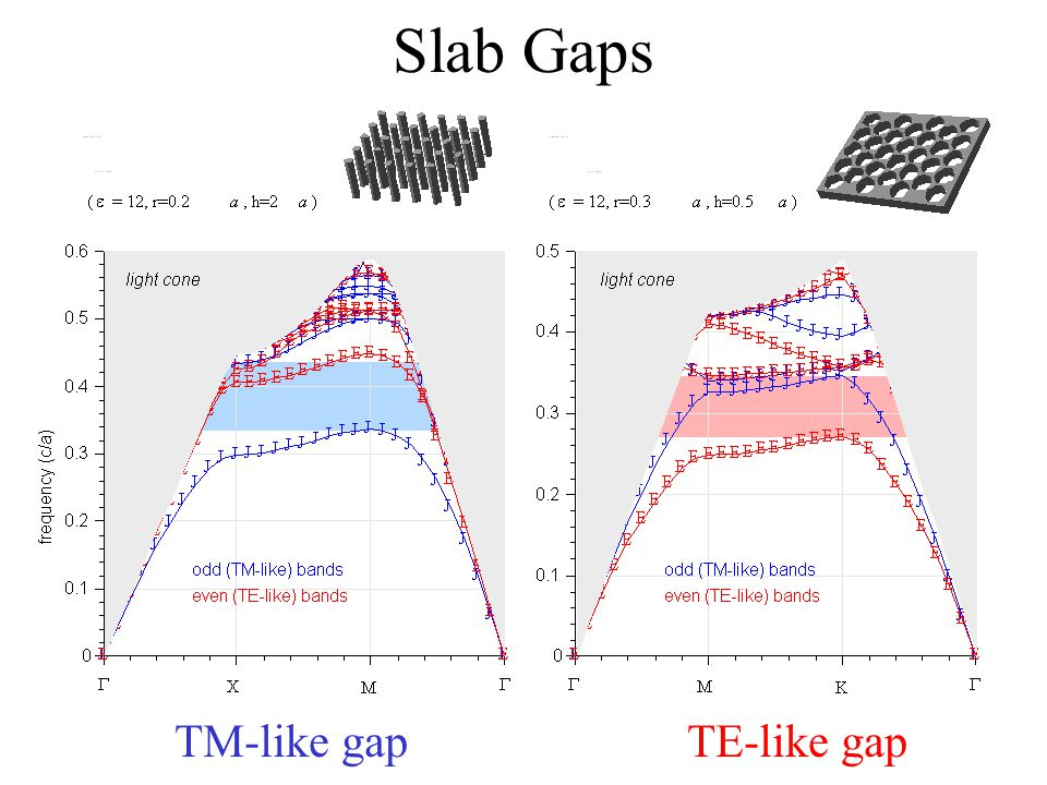 Slab Gaps TM-like gapTE-like gap