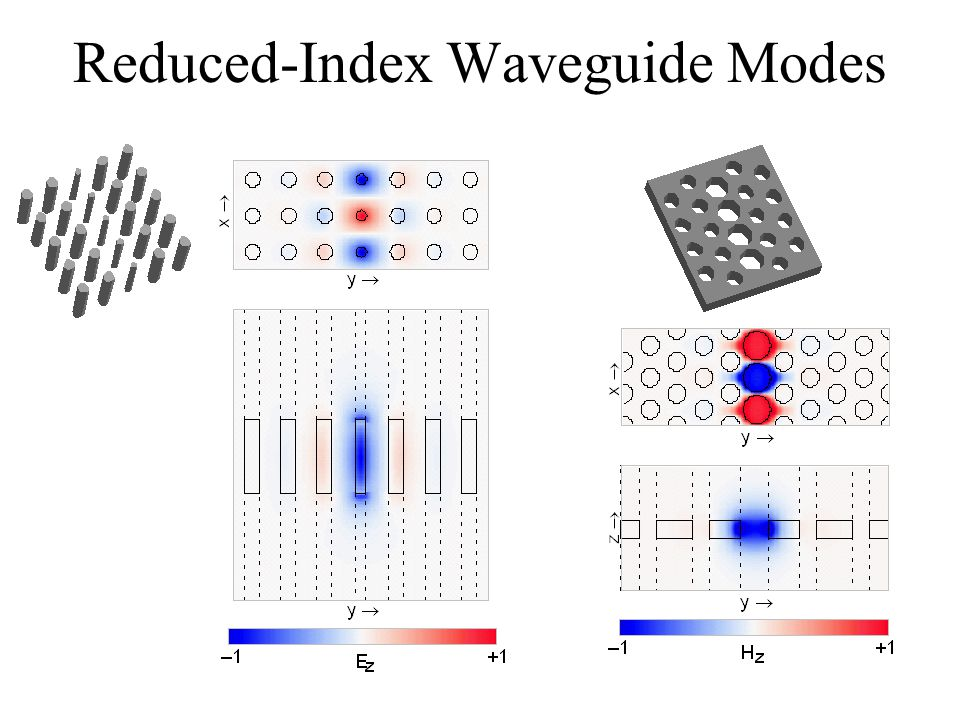 Reduced-Index Waveguide Modes