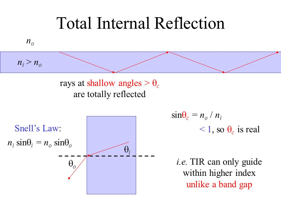 Total Internal Reflection n i > n o nono rays at shallow angles >  c are totally reflected Snell's Law: ii oo n i sin  i = n o sin  o sin  c =