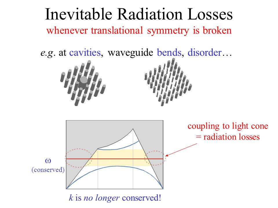 Inevitable Radiation Losses whenever translational symmetry is broken e.g. at cavities, waveguide bends, disorder… k is no longer conserved!  (conser