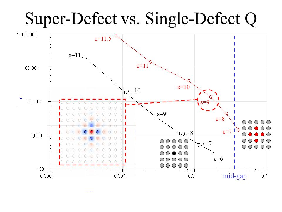 Super-Defect vs.