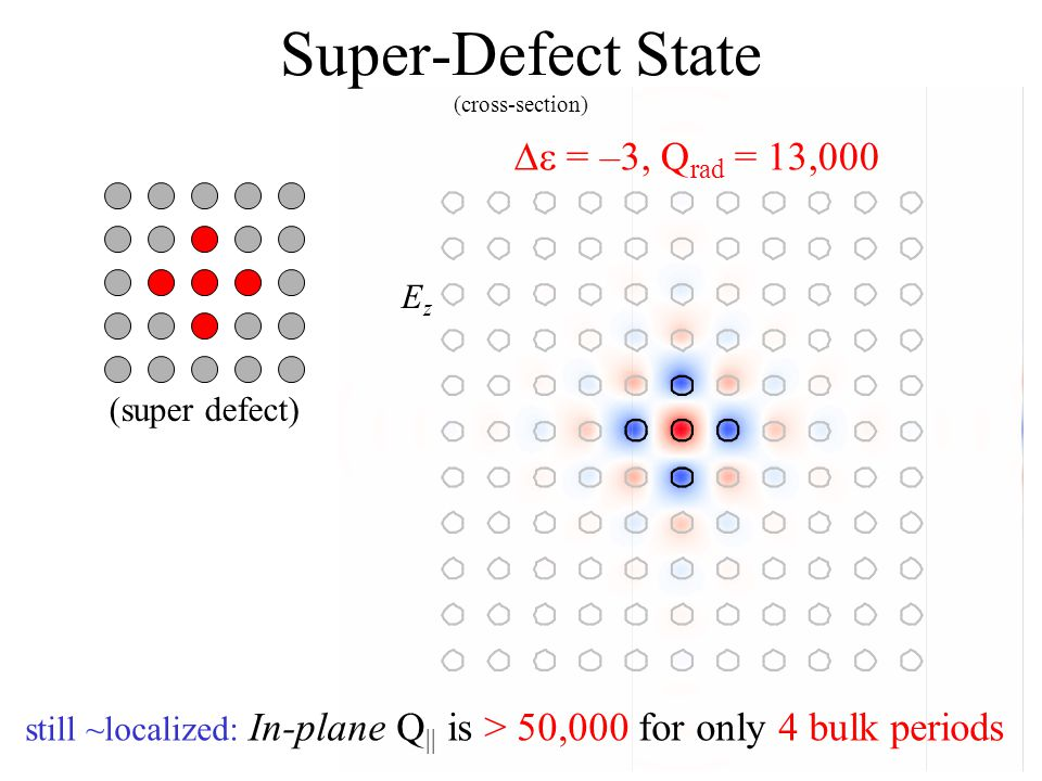 Super-Defect State (cross-section)  = –3, Q rad = 13,000 (super defect) still ~localized: In-plane Q || is > 50,000 for only 4 bulk periods EzEz