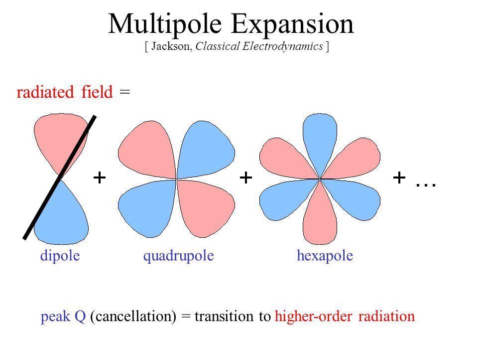 Multipole Expansion [ Jackson, Classical Electrodynamics ] radiated field = dipolequadrupolehexapole peak Q (cancellation) = transition to higher-orde