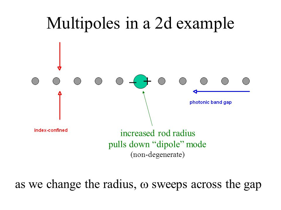 Multipoles in a 2d example increased rod radius pulls down dipole mode (non-degenerate) – + as we change the radius,  sweeps across the gap