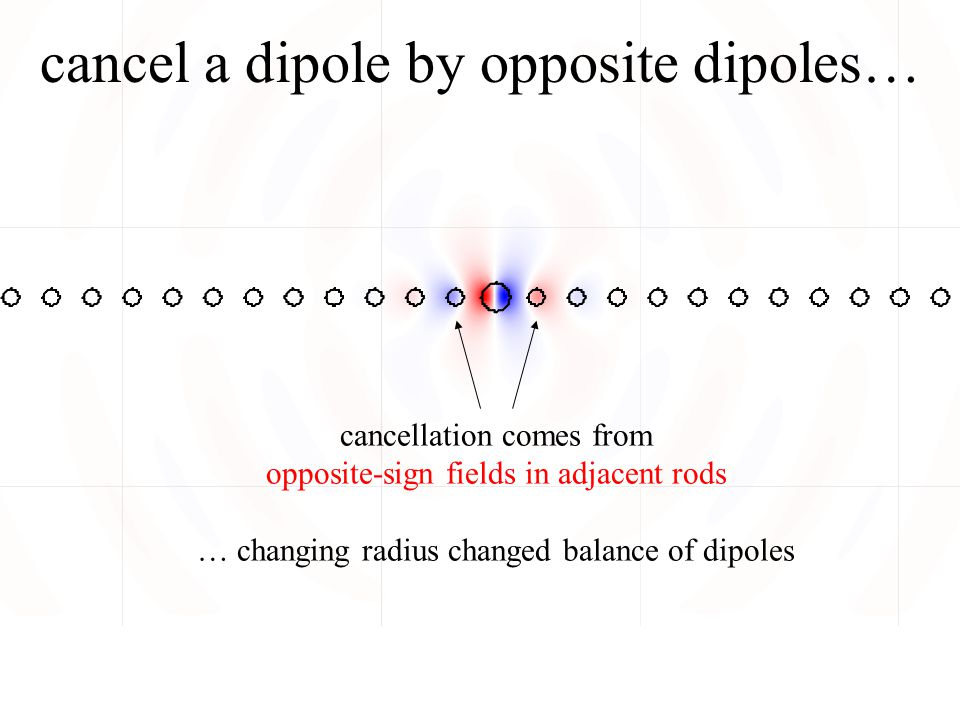 cancel a dipole by opposite dipoles… cancellation comes from opposite-sign fields in adjacent rods … changing radius changed balance of dipoles