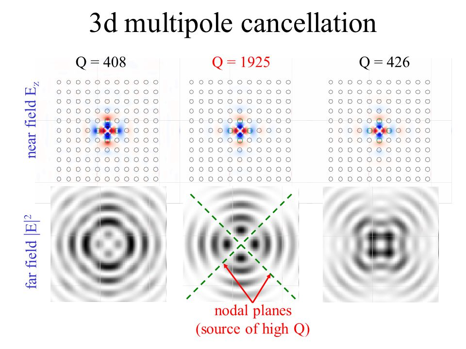 3d multipole cancellation near field E z far field | E | 2 Q = 408Q = 426Q = 1925 nodal planes (source of high Q)