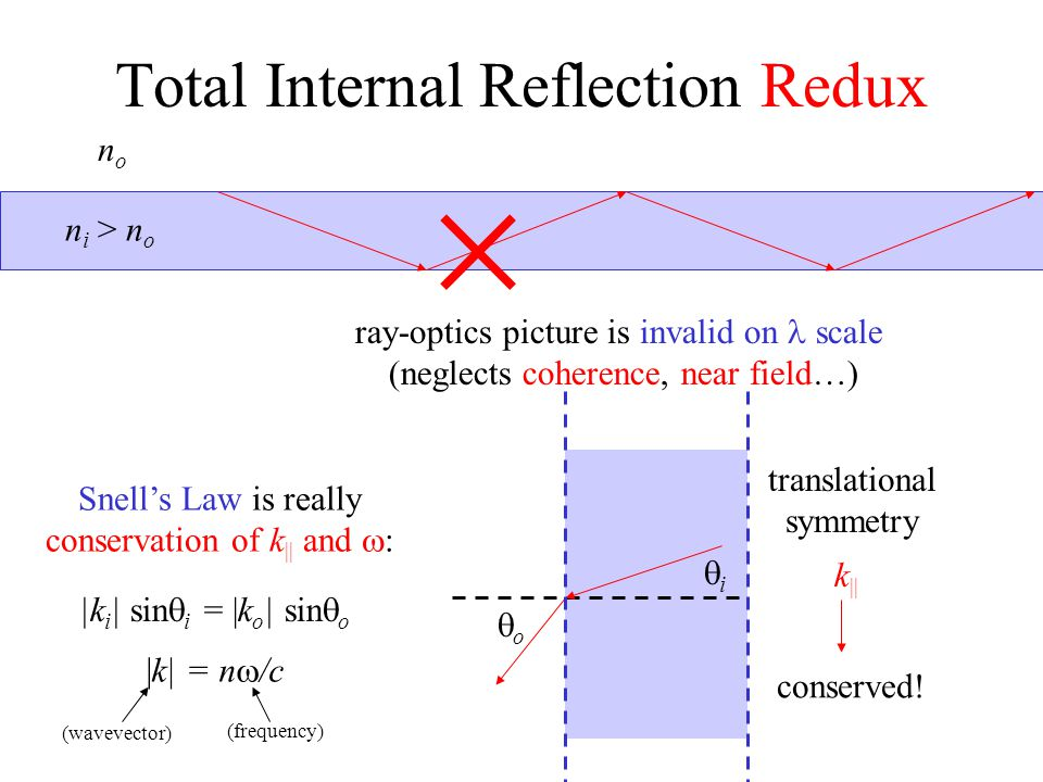 Total Internal Reflection Redux n i > n o nono ray-optics picture is invalid on scale (neglects coherence, near field…) Snell's Law is really conserva