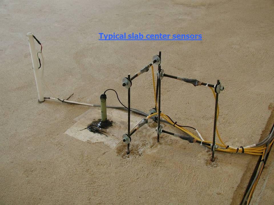 4 Typical slab center sensors