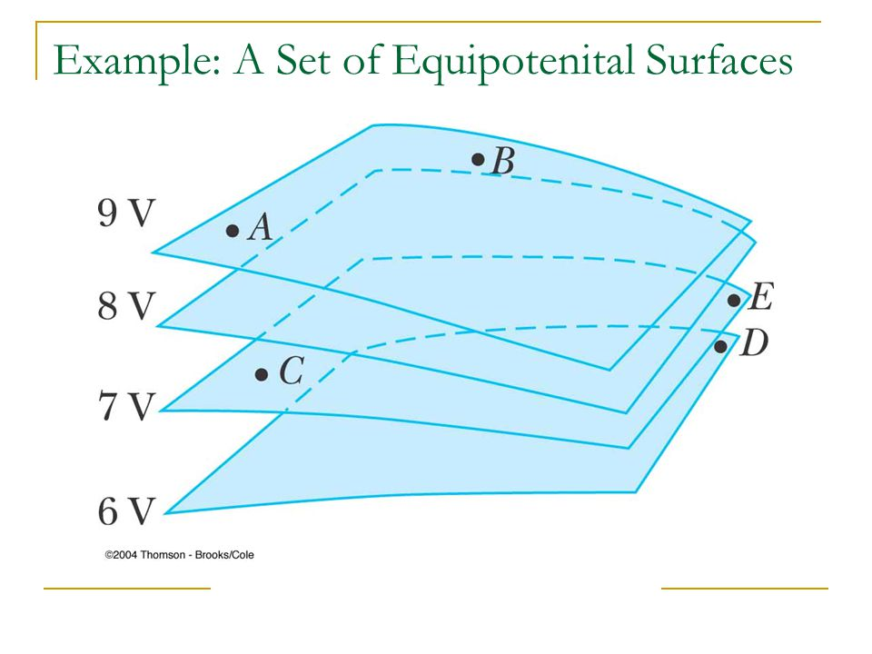 An Equipotential Surface is defined as a surface on which the potential is constant.