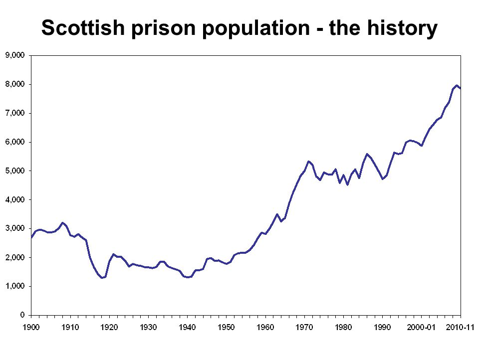 Scottish prison population - the history