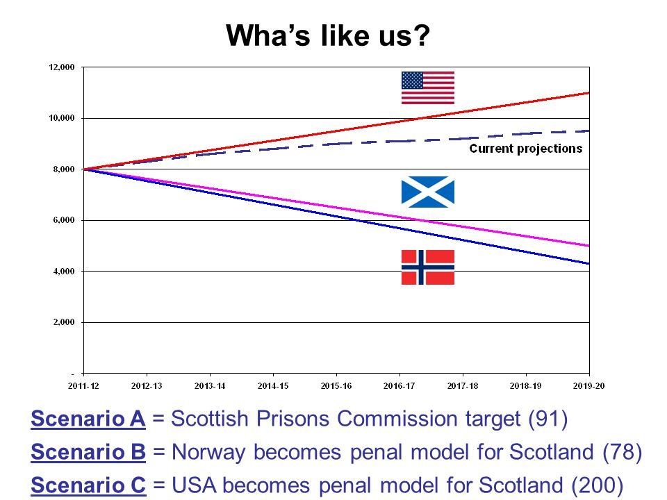 Scenario A = Scottish Prisons Commission target (91) Scenario B = Norway becomes penal model for Scotland (78) Scenario C = USA becomes penal model for Scotland (200) Wha's like us