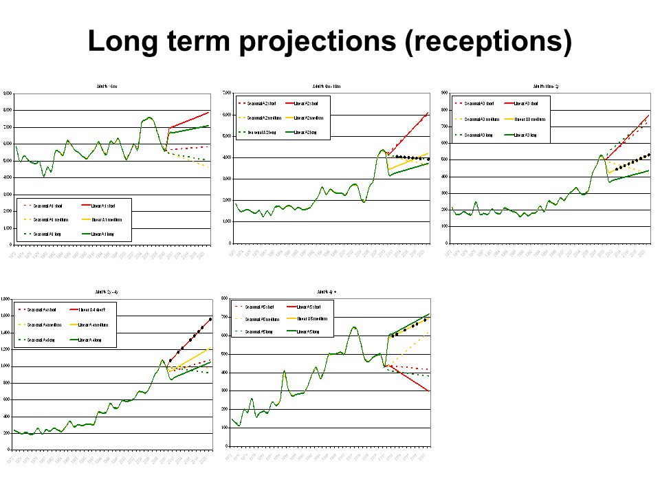 Long term projections (receptions)