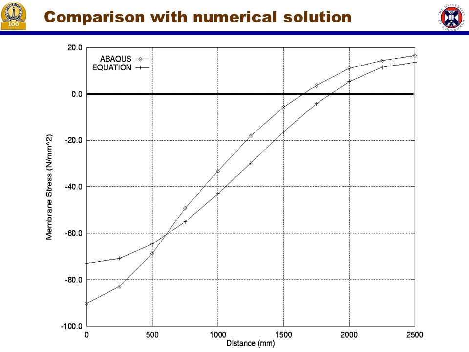 Comparison with numerical solution