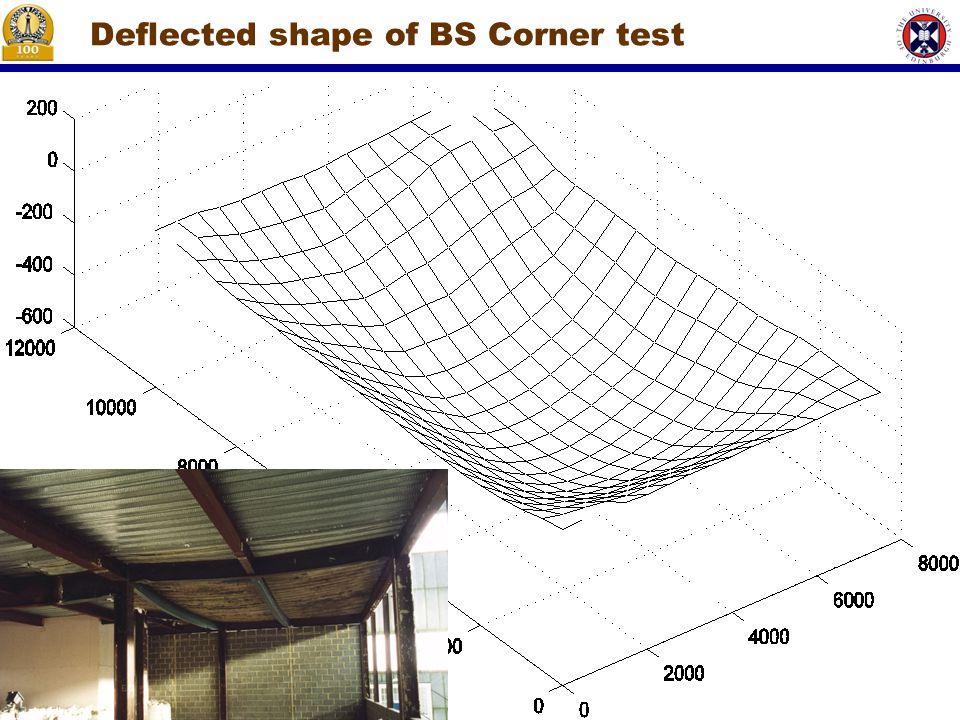 Deflected shape of BS Corner test