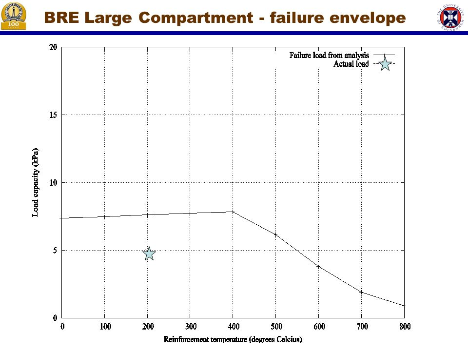 BRE Large Compartment - failure envelope