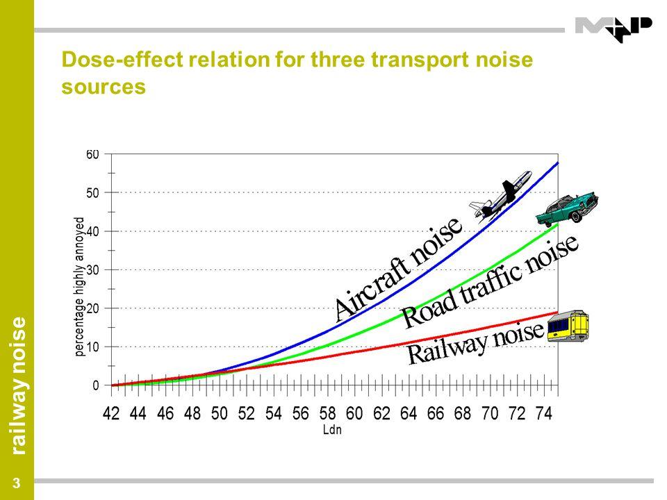 railway noise 14 Modeling rolling noise (1): force generation