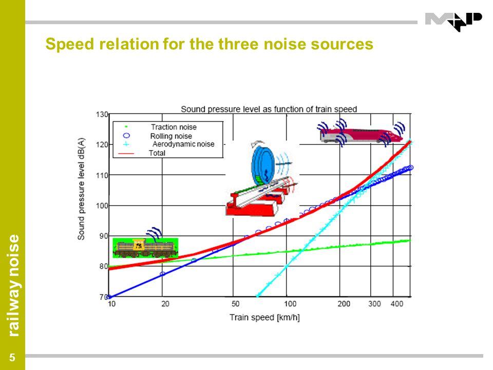 railway noise 36 Effect of wheel geometry