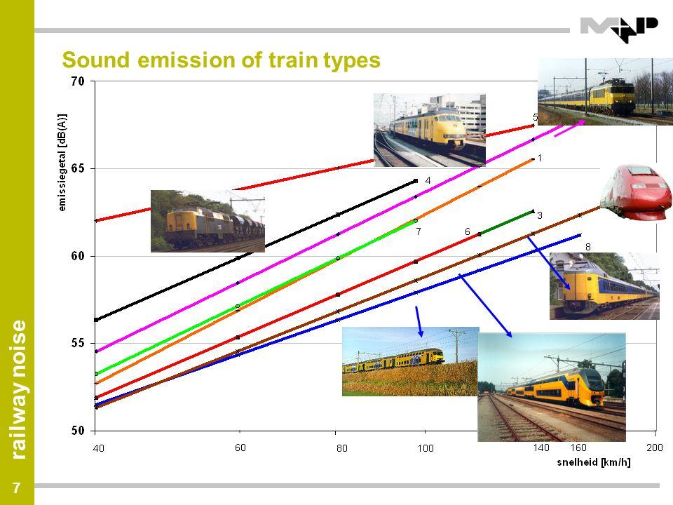 railway noise 8 Bronnen en snelheid (II) snelheid geluidniveau aerodynamisch rolgeluid >350 km/h rolgeluid bij afscherming