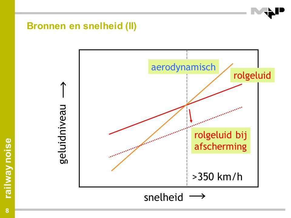 railway noise 29 Model of rolling noise (Twins)