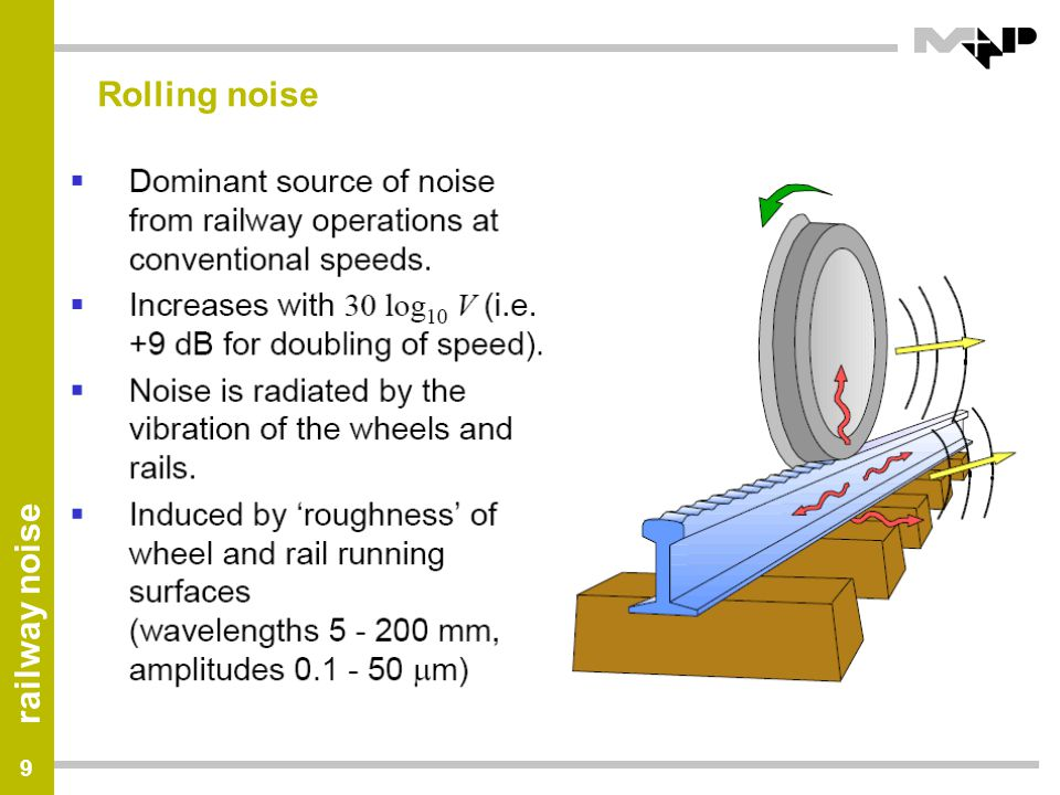 railway noise 40 Effect of damper