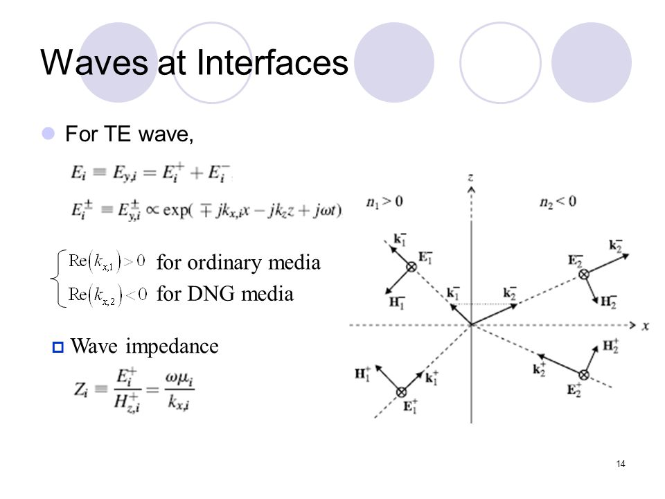 14 Waves at Interfaces For TE wave,  Wave impedance for ordinary media for DNG media