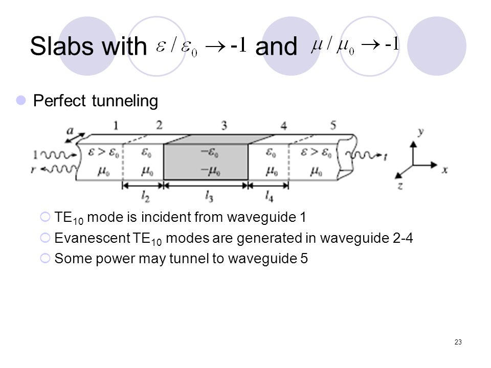 23 Slabs with and Perfect tunneling  TE 10 mode is incident from waveguide 1  Evanescent TE 10 modes are generated in waveguide 2-4  Some power may tunnel to waveguide 5