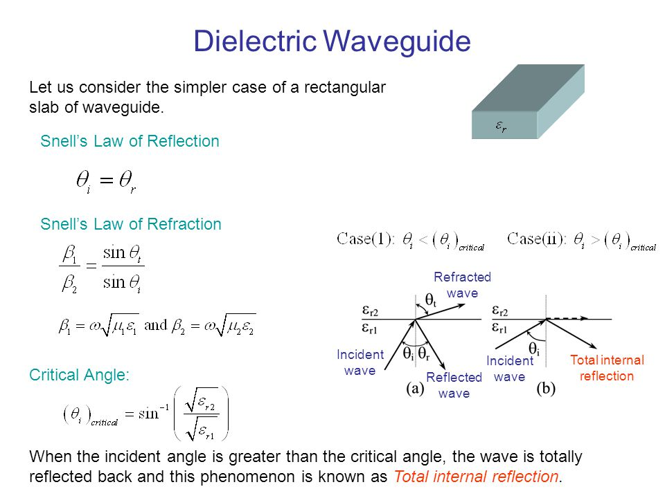 Dielectric Waveguide The index of refraction, n, is the ratio of the speed of light in a vacuum to the speed of light in the unbounded medium, or In nonmagnetic material Where Critical Angle: Snell's Law of Refraction: Snell's Law of Refraction can be expressed in terms of refractive index: Index of refraction:
