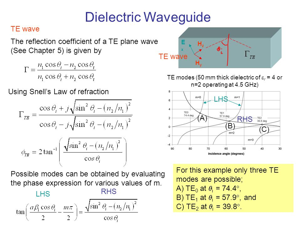 Dielectric Waveguide TM wave ExEx HyHy EzEz Using Snell's Law of refraction The reflection coefficient of a TM plane wave (See Chapter 5) is given by TM modes (50 mm thick dielectric of  r = 4 or n=2 operating at 4.5 GHz) TM wave For this example only three TM modes are possible; A) TM 0 at  i = 71.6 , B) TM 1 at  i = 52 , and C) TM 2 at  i = 33 .