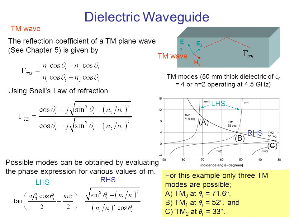 Dielectric Waveguide A larger ratio of n 1 /n 2 results in a)a lower critical angle and therefore b)more propagating modes.