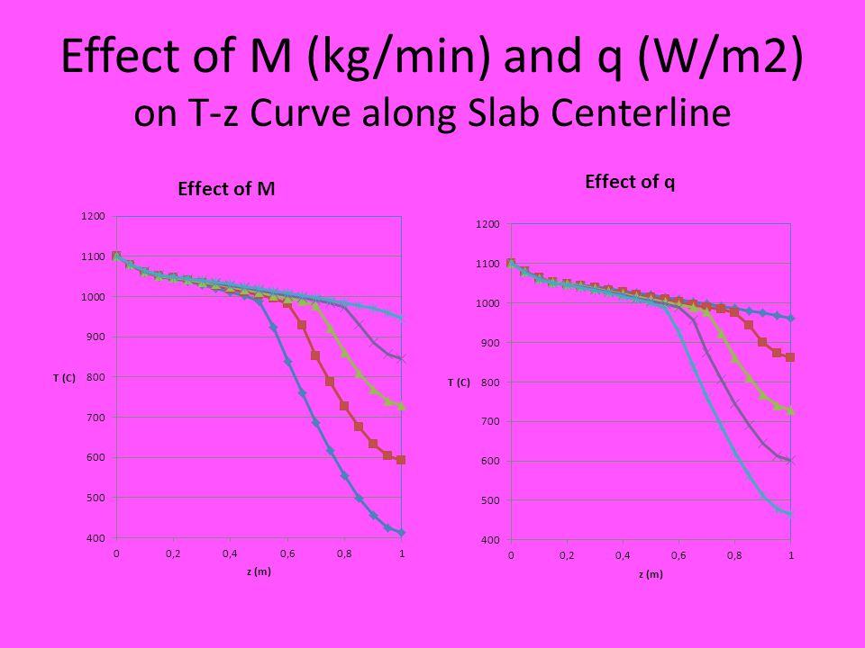 Effect of M (kg/min) and q (W/m2) on T-z Curve along Slab Centerline