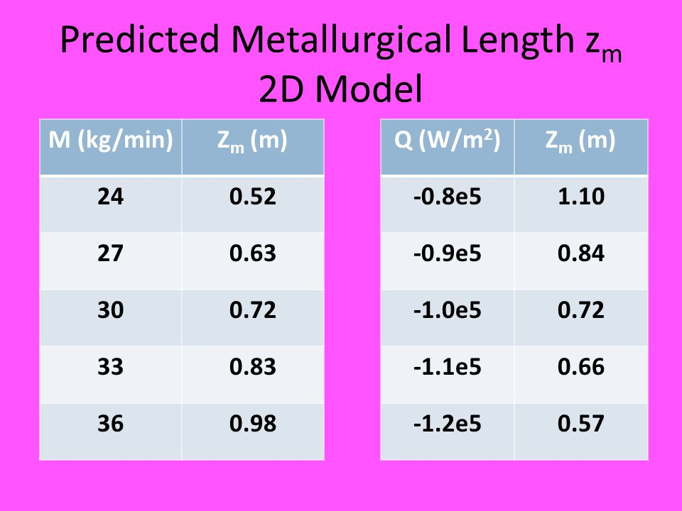 Predicted Metallurgical Length z m 2D Model M (kg/min)Z m (m) 240.52 270.63 300.72 330.83 360.98 Q (W/m 2 )Z m (m) -0.8e51.10 -0.9e50.84 -1.0e50.72 -1.1e50.66 -1.2e50.57