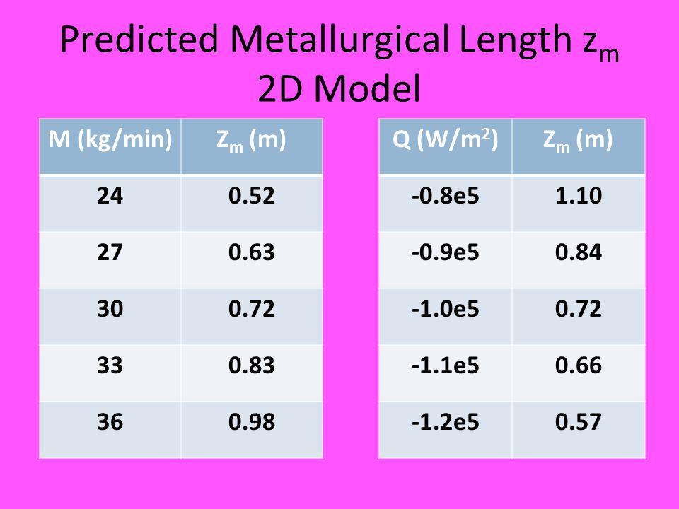 Predicted Metallurgical Length z m 2D Model M (kg/min)Z m (m) 240.52 270.63 300.72 330.83 360.98 Q (W/m 2 )Z m (m) -0.8e51.10 -0.9e50.84 -1.0e50.72 -1