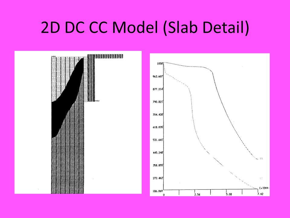 2D DC CC Model (Slab Detail)