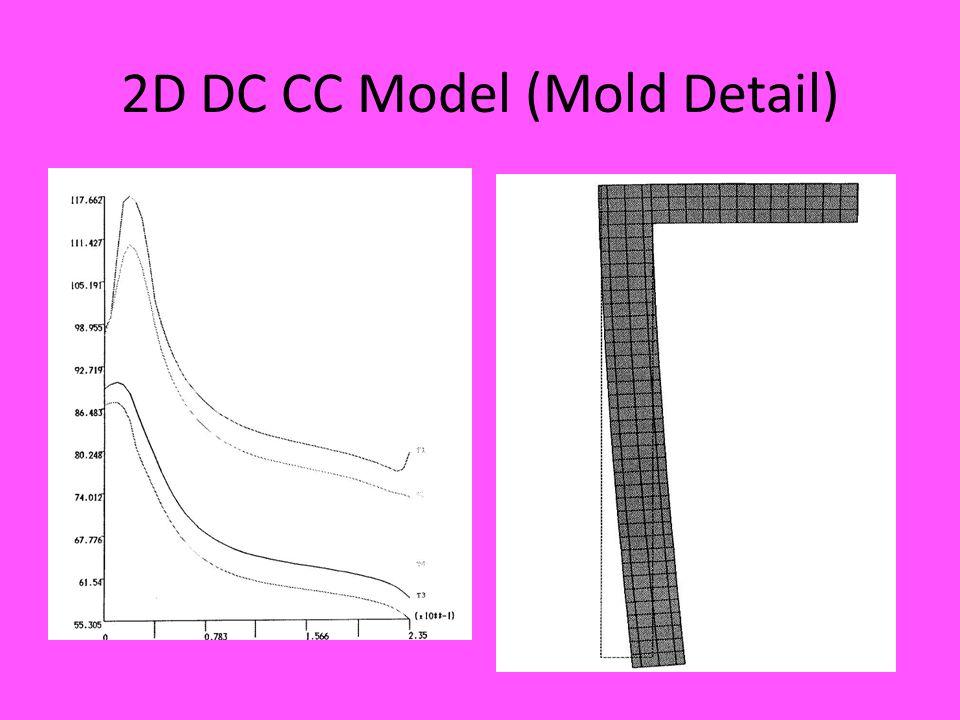 2D DC CC Model (Mold Detail)