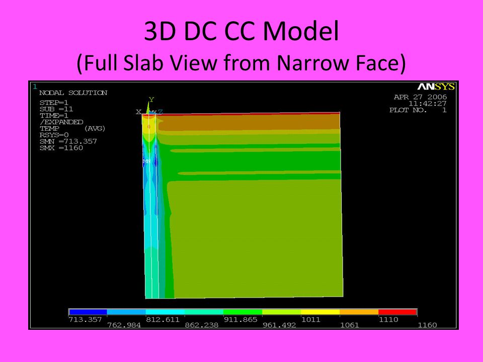 3D DC CC Model (Full Slab View from Narrow Face)