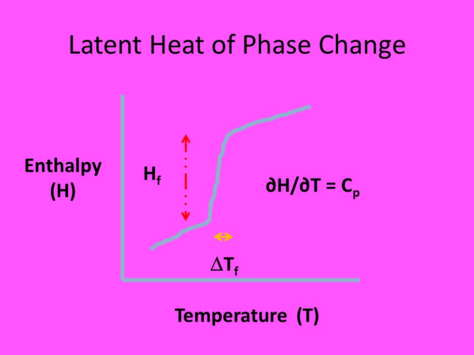 Latent Heat of Phase Change Enthalpy (H) Temperature (T) HfHf TfTf ∂H/∂T = C p