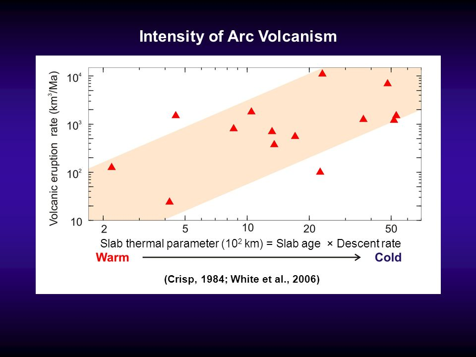 Maximum Depth of Decoupling (MDD): Cascadia Cascadia (warm 8-Ma slab) >1200°C Low surface heat flow in the forearc High mantle temperature (> 1200°C) beneath the arc MDD constraints Max.