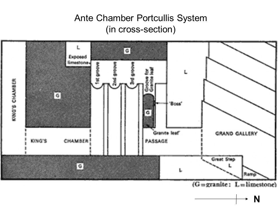 Ante Chamber Portcullis System Orthodox Proposal