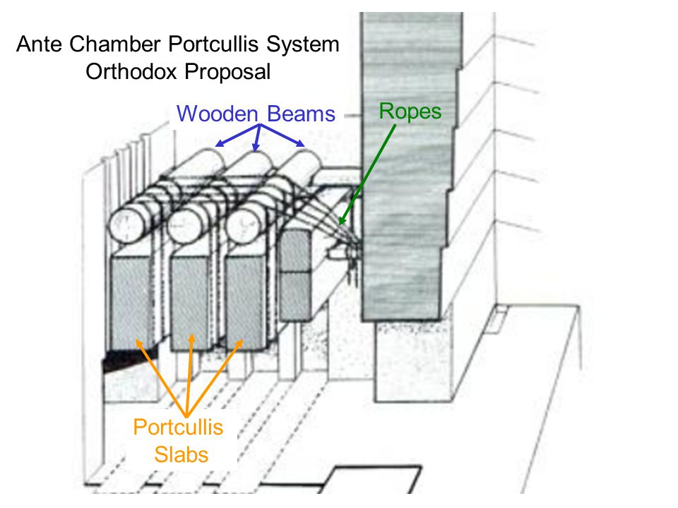 Ante Chamber Portcullis System Orthodox Proposal Wooden Beams Ropes Portcullis Slabs