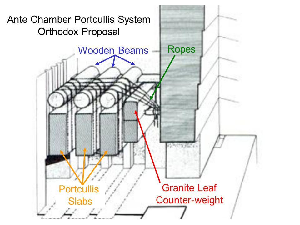 It seems that the features of the Ante Chamber Portcullis System are easier and better explained by adopting the view that the mechanism was designed not to lower the Portcullis Slabs but to RAISE them.