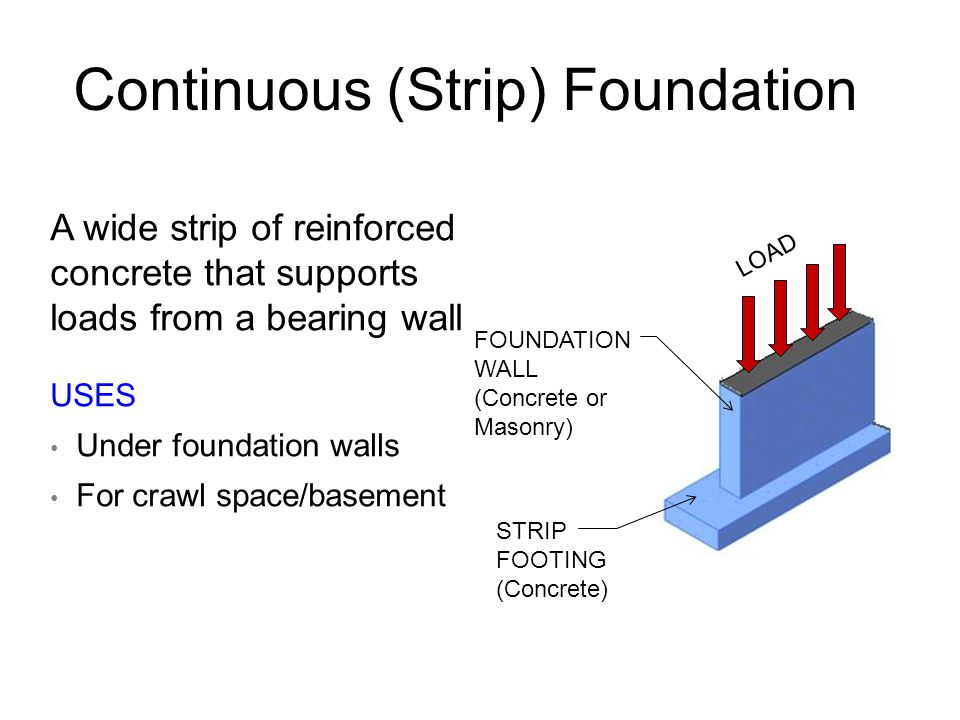 Continuous (Strip) Foundation A wide strip of reinforced concrete that supports loads from a bearing wall USES Under foundation walls For crawl space/basement FOUNDATION WALL (Concrete or Masonry) STRIP FOOTING (Concrete) LOAD