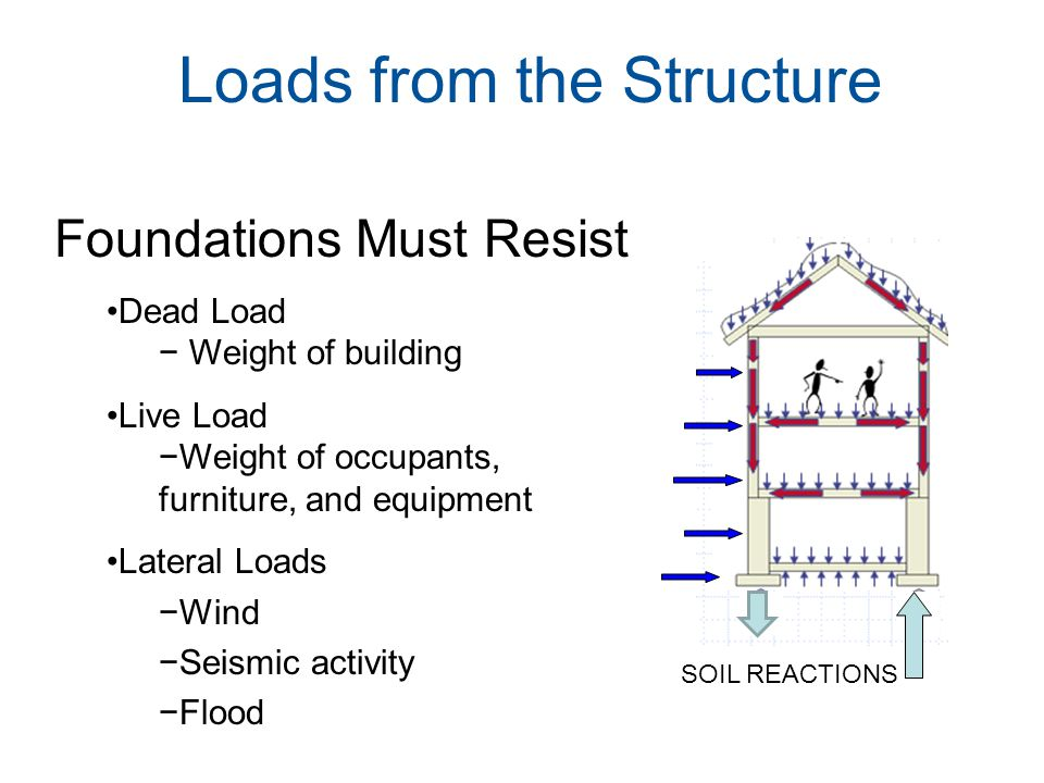 Loads from the Structure Foundations Must Resist Dead Load − Weight of building Live Load −Weight of occupants, furniture, and equipment Lateral Loads −Wind −Seismic activity −Flood SOIL REACTIONS