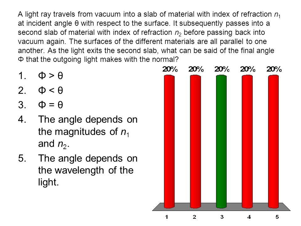 A light ray travels from vacuum into a slab of material with index of refraction n 1 at incident angle θ with respect to the surface. It subsequently