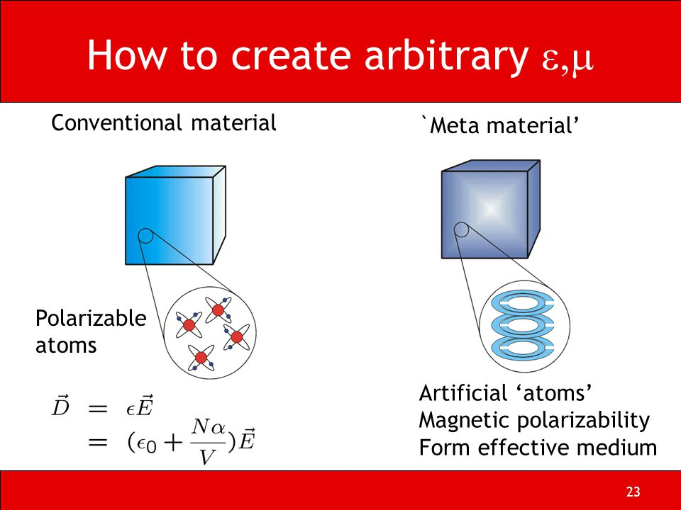 23 How to create arbitrary  Conventional material Polarizable atoms `Meta material' Artificial 'atoms' Magnetic polarizability Form effective medium
