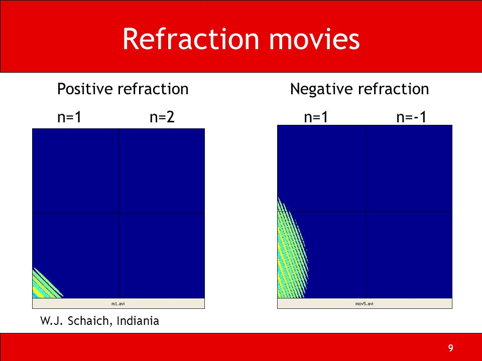 9 Refraction movies Positive refraction n=1n=2 Negative refraction n=1n=-1 W.J. Schaich, Indiania