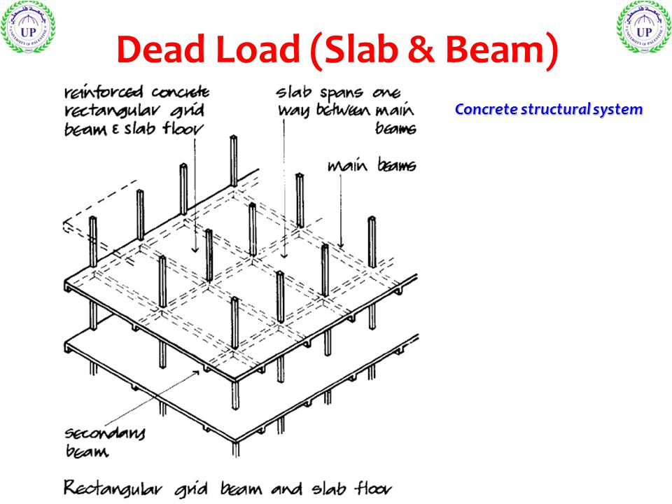 Dead Load (Slab & Beam) Concrete structural system
