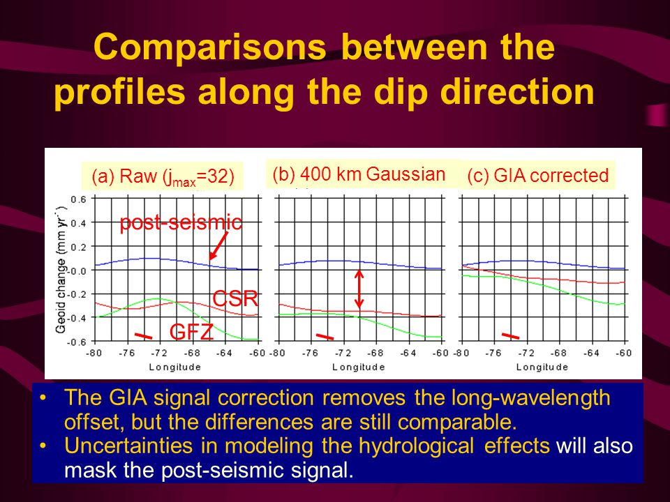 Comparisons between the profiles along the dip direction The GIA signal correction removes the long-wavelength offset, but the differences are still comparable.