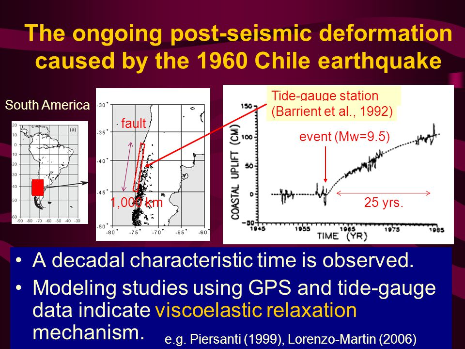 The ongoing post-seismic deformation caused by the 1960 Chile earthquake A decadal characteristic time is observed.