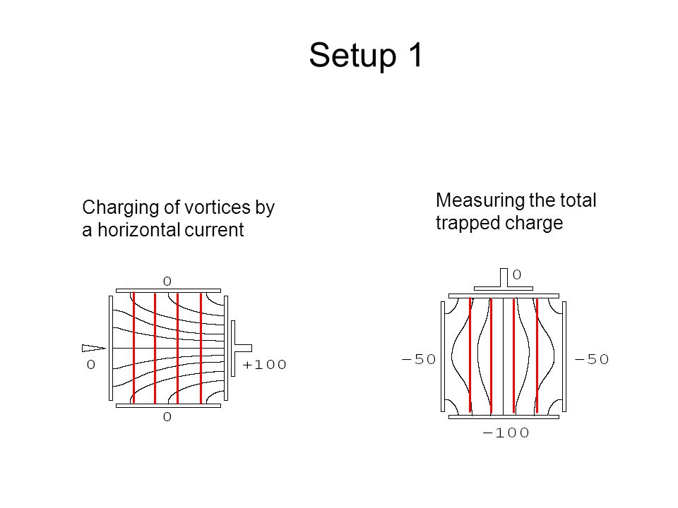 Charging of vortices by a horizontal current Measuring the total trapped charge Setup 1