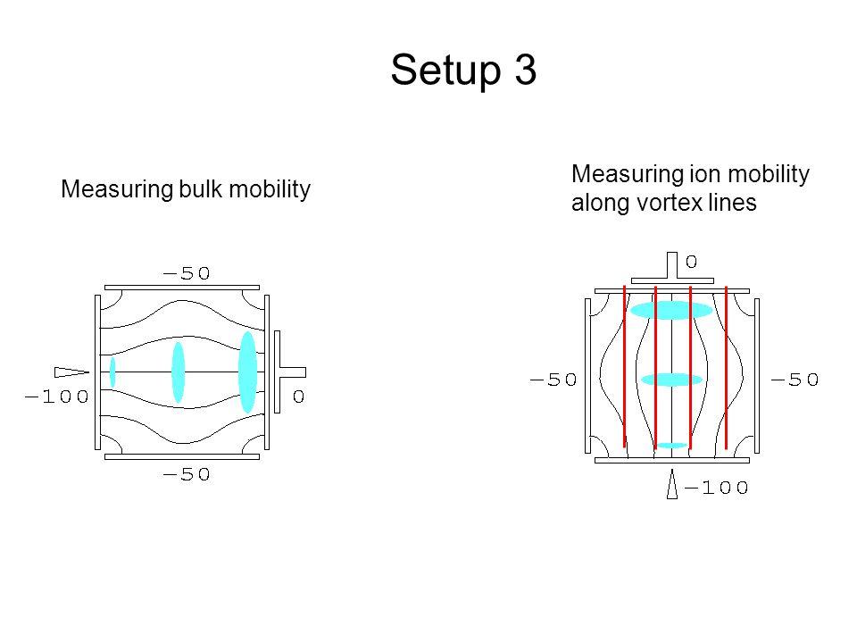 Measuring bulk mobility Measuring ion mobility along vortex lines Setup 3